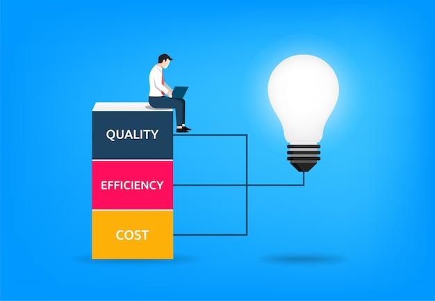 品質、効率、およびコストは、彼のラップトップで作業しているビジネスマンと一緒に電球に接続されたカラフルなブロックに立っています