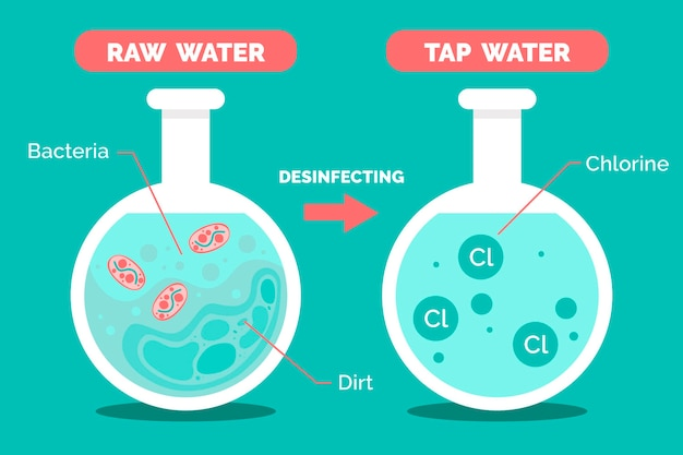Raw water disinfected with chlorine illustration