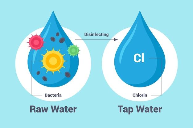 Сырая вода, обеззараженная хлором