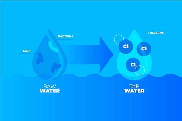 塩素で消毒された原水