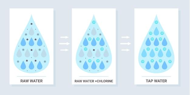 塩素で殺菌した原水