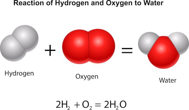 Реакция водорода и кислорода на воду Premium векторы