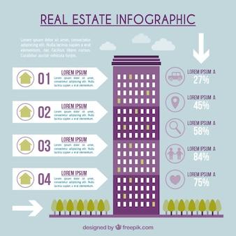 Инфографики недвижимости с небоскреба