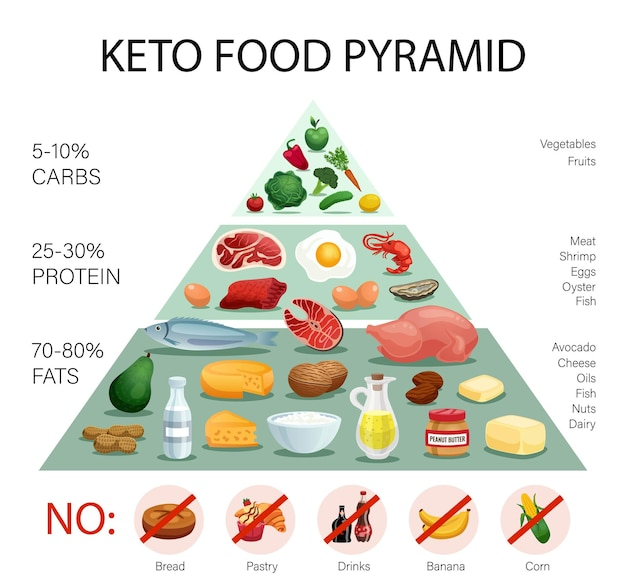 Realistic keto diet pyramid infographics with percentage of fats protein carbs and prohibited food illustration