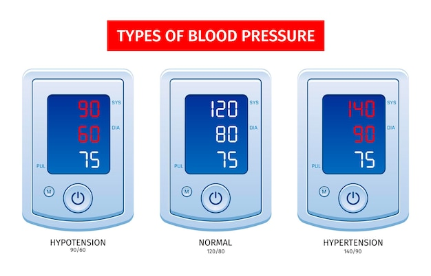 Realistic types of blood pressure set