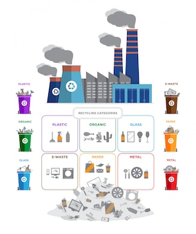 Recycling categories and garbage