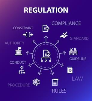 規制コンセプトテンプレート。モダンなデザインスタイル。コンプライアンス、標準、ガイドライン、ルールなどのアイコンが含まれています
