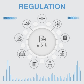 아이콘이 있는 규제 인포그래픽. 규정 준수, 표준, 지침, 규칙과 같은 아이콘이 포함되어 있습니다.