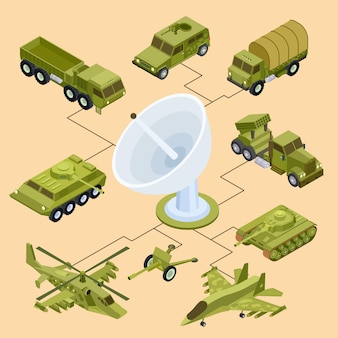 Remote control of military equipment