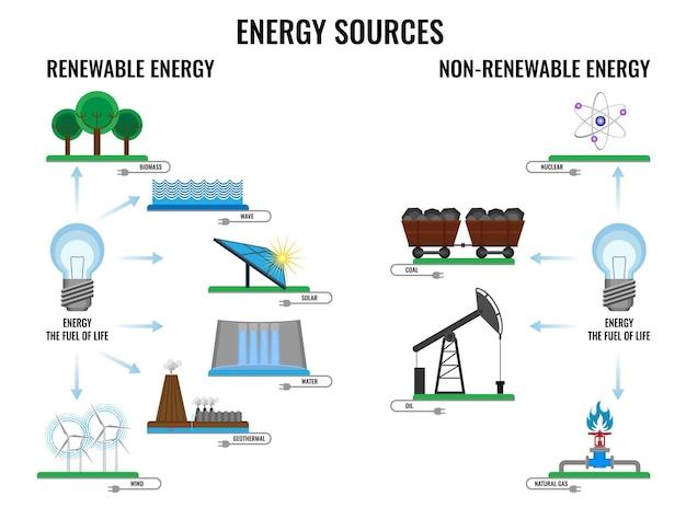 Возобновляемые и невозобновляемые источники энергии