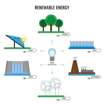 Красочные знаки возобновляемых источников энергии. биомасса и солнечные символы, геотермальная энергия, ветер и вода питают экологические источники