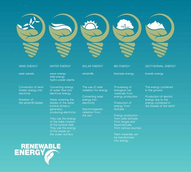 再生可能エネルギーのインフォグラフィック