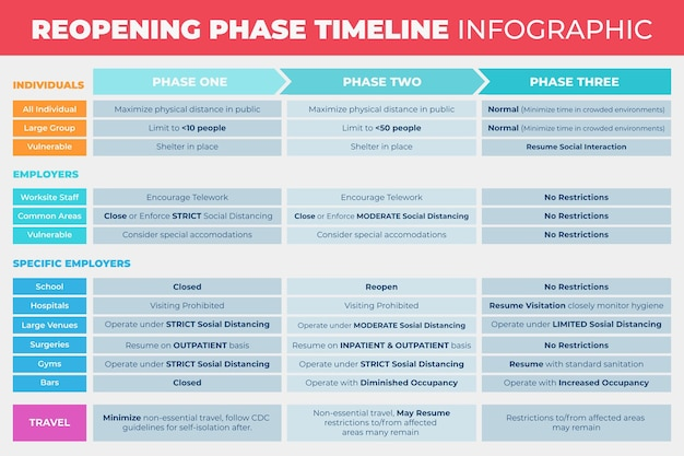 Reopening phases timeline