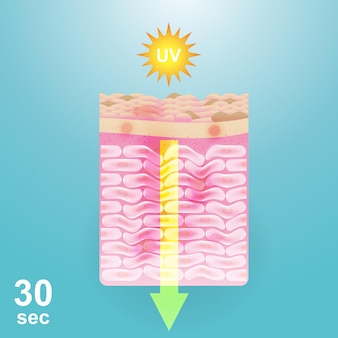 Repairing skin damage from the sun vector background for skincare products