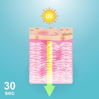 스킨케어 제품에 대한 태양 벡터 배경에서 피부 손상 복구