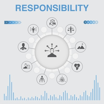 아이콘이 있는 책임 인포그래픽. 위임, 정직, 신뢰성, 신뢰와 같은 아이콘이 포함되어 있습니다.