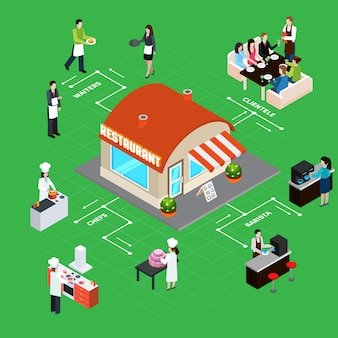 Restaurant building with staff and clientele interior elements isometric flowchart vector illustration