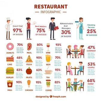 Restaurant flat infographic