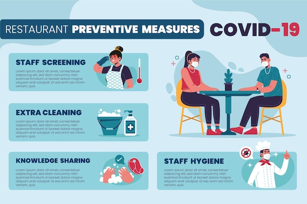 Restaurant preventive measures