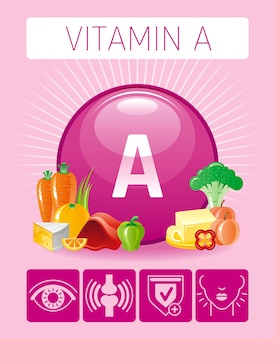 Retinol vitamin a food icons with human benefit. healthy eating flat icon set. diet infographic chart poster with carrot, butter, cheese, liver. table vector illustration human benefit