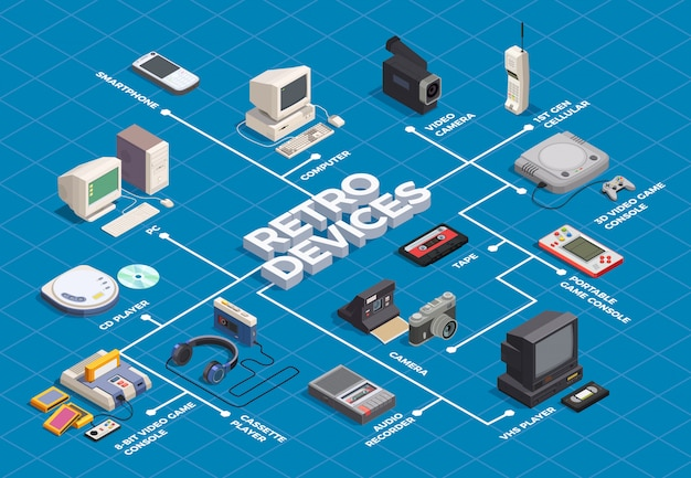 Retro devices isometric flowchart with computer player camera phone on blue  3d