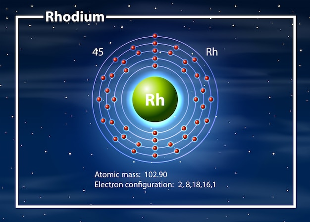 Rhodium atom diagram concept