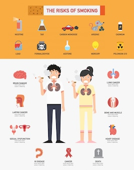 The risk of smoking infographics
