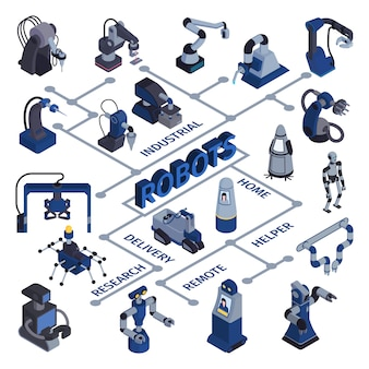 Robot automation flowchart with isolated images of androids and industrial devices