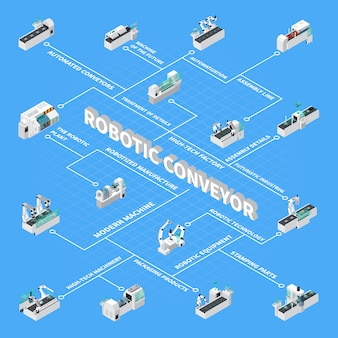 ロボットコンベア等尺性フローチャート