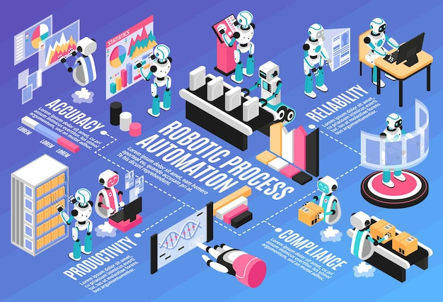 Robotic process isometric flowchart with productivity and accuracy symbols