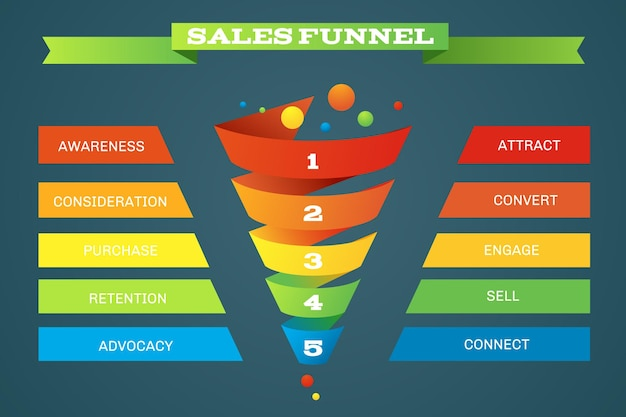 Sales funnel business purchases infographic with five steps