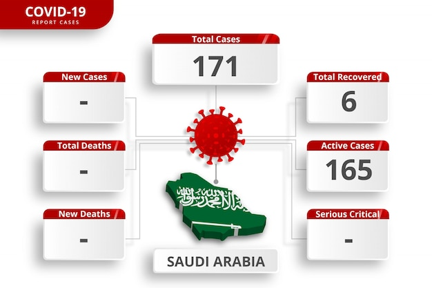 Saudi arabia coronavirus  confirmed cases. editable infographic template for daily news update. corona virus statistics by country.