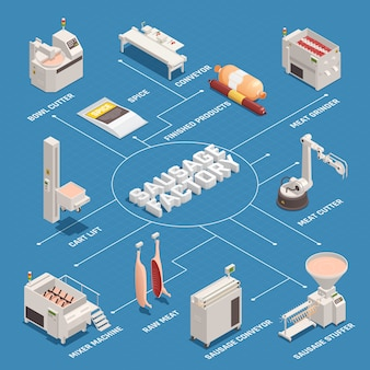 Колбасная фабрика изометрическая блок-схема