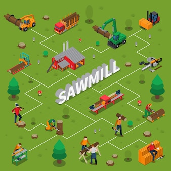Sawmill timber mill lumberjack isometric flowchart