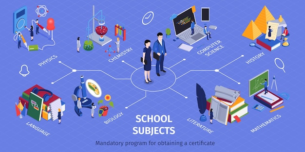 School mandatory program subjects isometric infographic flowchart with chemistry physics language computer science history mathematics