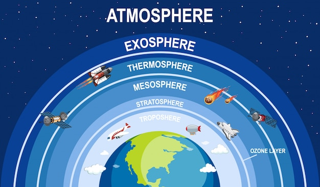 Science earth atmosphere illustration