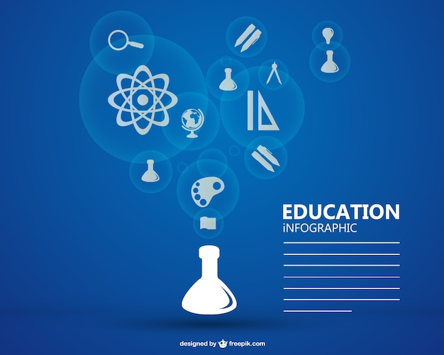 Science education infographic