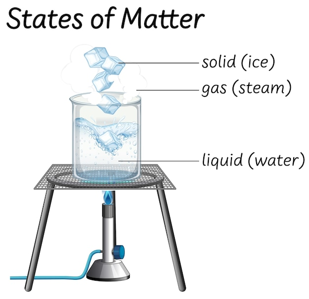 Science education of states of matter