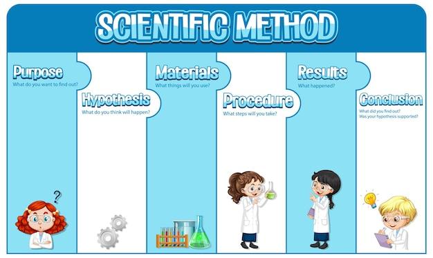 Modello di foglio di lavoro per il metodo scientifico