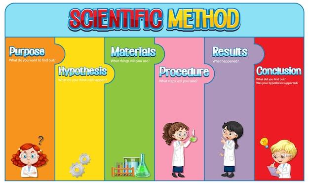 Modello di foglio di lavoro per metodo scientifico
