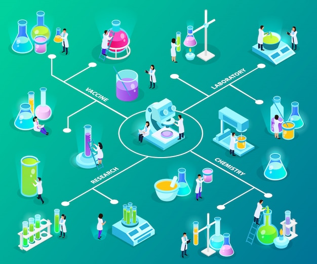 Scientists with laboratory equipment during vaccines development isometric flowchart on green