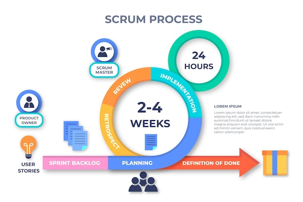 Scrum infographic template