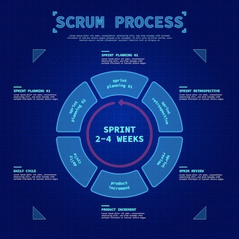 Scrum process infographic template