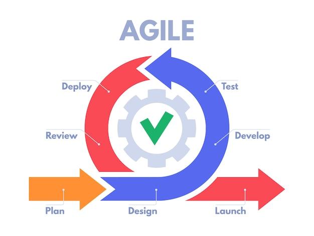 Процесс гибкой разработки инфографики. спринтеры разработчиков программного обеспечения, управление продукцией и иллюстрация схемы спринта scrum