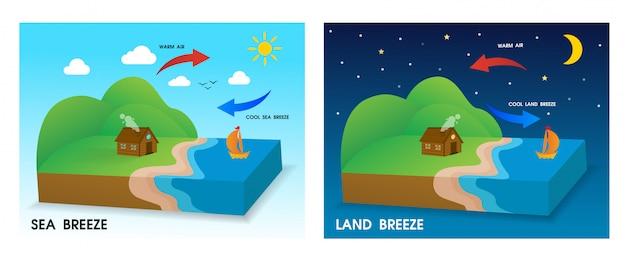 Sea breeze and land breeze.