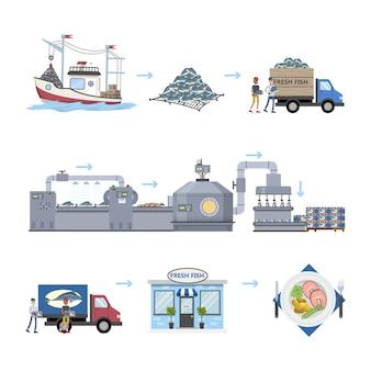 Процесс производства морепродуктов. от рыбалки до готового продукта в магазине.