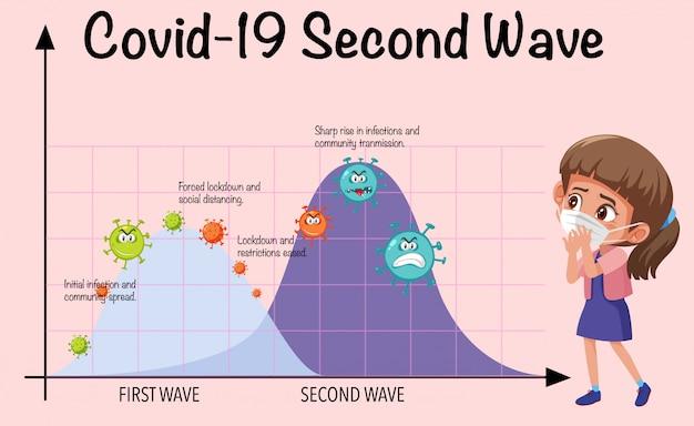 Second wave of corona virus