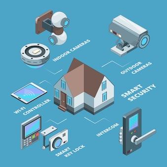 Системы безопасности. беспроводные камеры видеонаблюдения умный дом безопасный код безопасности для концепции замка изометрические иллюстрации