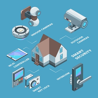 Security systems. surveillance wireless cameras smart home secure safety code for padlock concept isometric  illustrations