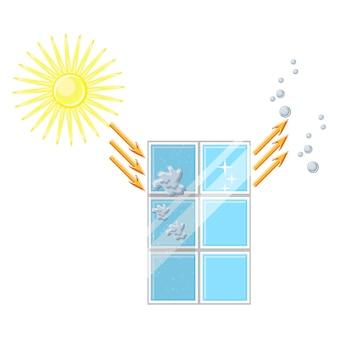 Self cleaning window diagram.